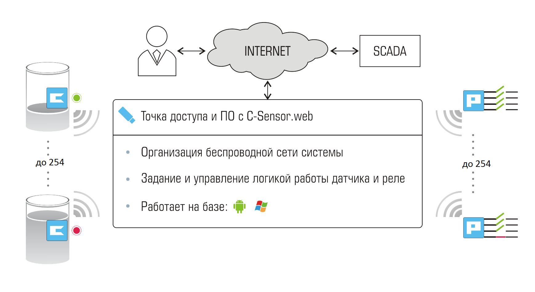 Схема организации радиосети системы C-Sensor